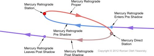 Path of Retrograde
